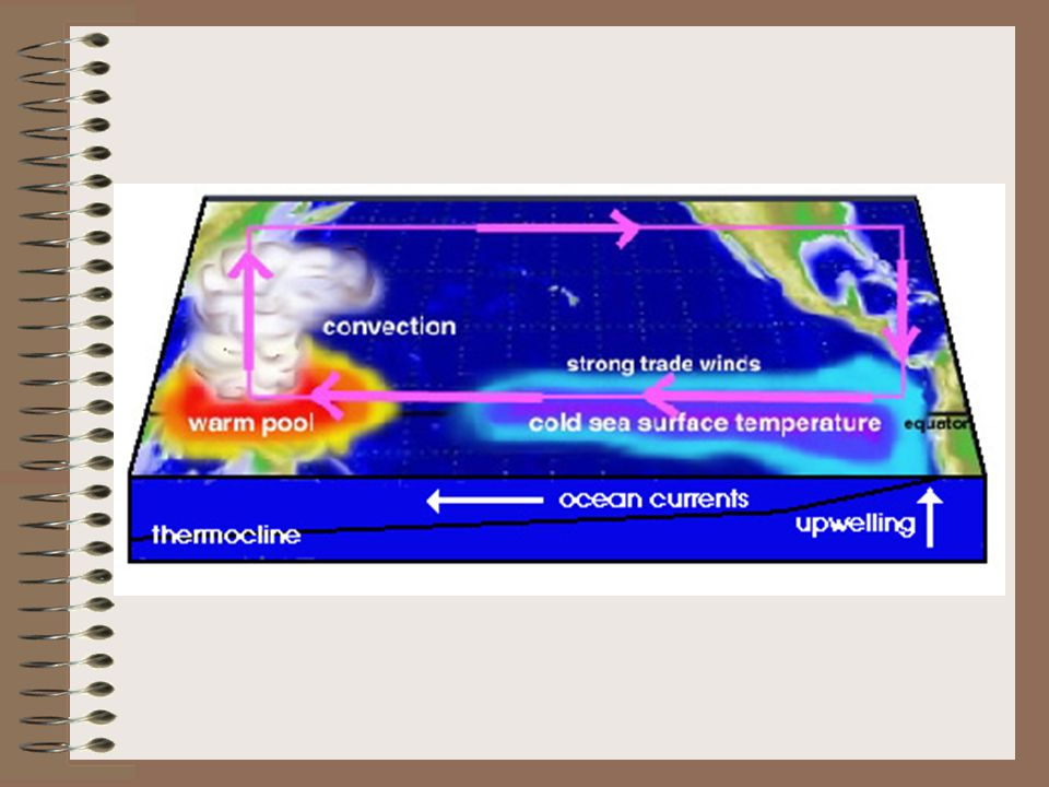 Note that the location of the jetstream is influenced by the location of the convection, e.g.