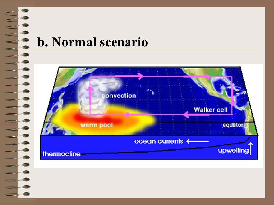 b. Normal scenario