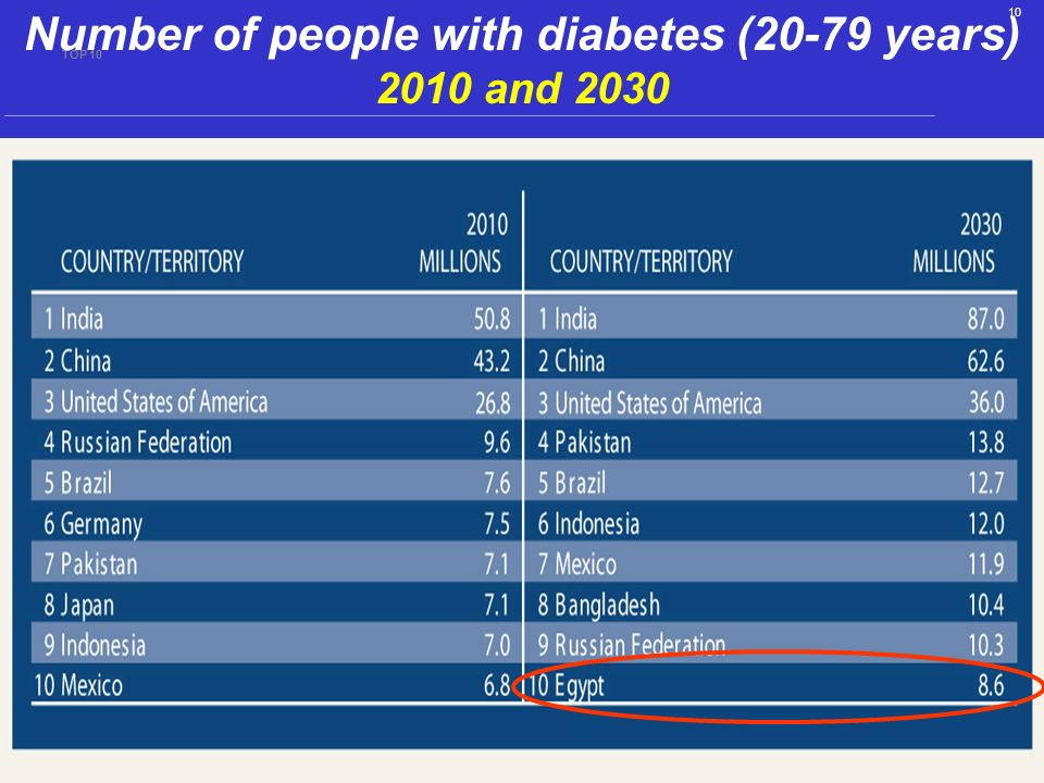 10 TOP 10 Number of people with diabetes (20-79 years) 2010 and 2030