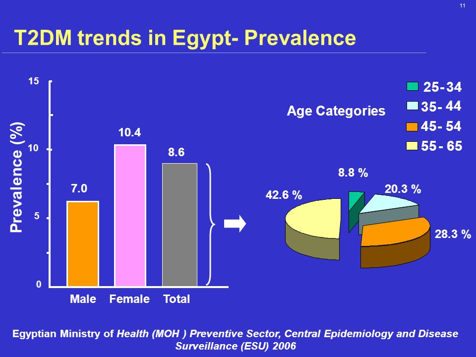 11 T2DM trends in Egypt- Prevalence 35- 44 45-54 55-65 25-34 0 5 10 Prevalence (%) 8.6 15 7.0 10.4 TotalMaleFemale Age Categories 42.6 % 8.8 % 20.3 %