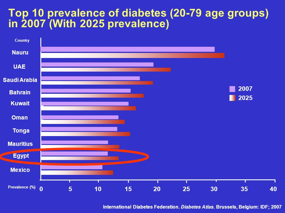 Top 10 prevalence of diabetes (20-79 age groups) in 2007 (With 2025 prevalence) 5 10 1520 25 30 3540 0 Nauru UAE Saudi Arabia Bahrain Kuwait Oman Tong