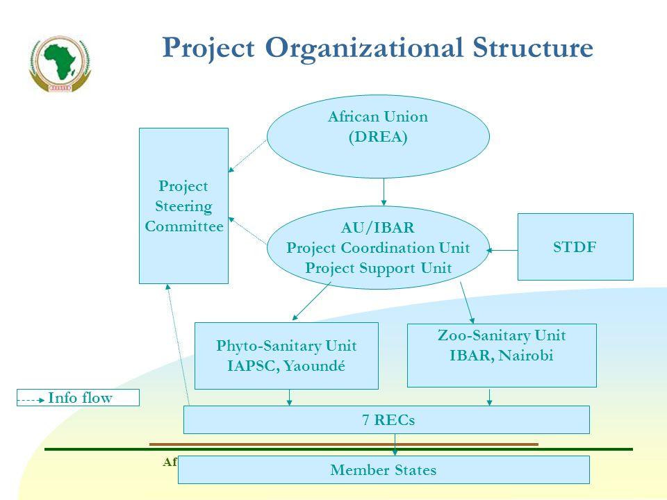 African Union-Interafrican Bureau for Animal Resources (AU/IBAR) www.au-ibar.org Project Organizational Structure African Union (DREA) AU/IBAR Project