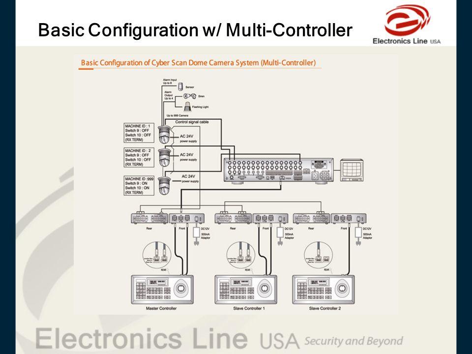 Basic Configuration w/ Multi-Controller