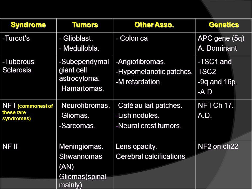 SyndromeTumors Other Asso. Genetics -Turcots - Glioblast. - Medullobla. - Colon ca APC gene (5q) A. Dominant -Tuberous Sclerosis -Subependymal giant c