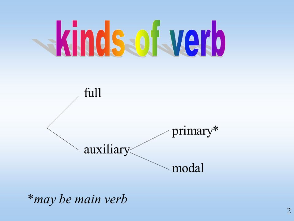 2 full primary* auxiliary modal *may be main verb