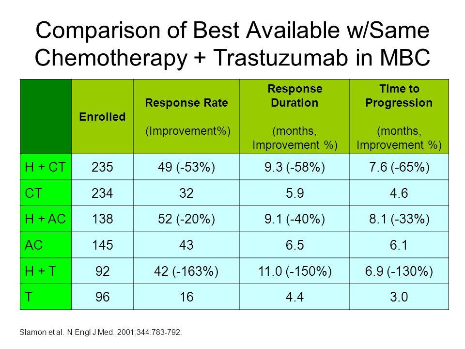 Slamon et al. N Engl J Med. 2001;344:783-792. Enrolled Response Rate (Improvement%) Response Duration (months, Improvement %) Time to Progression (mon