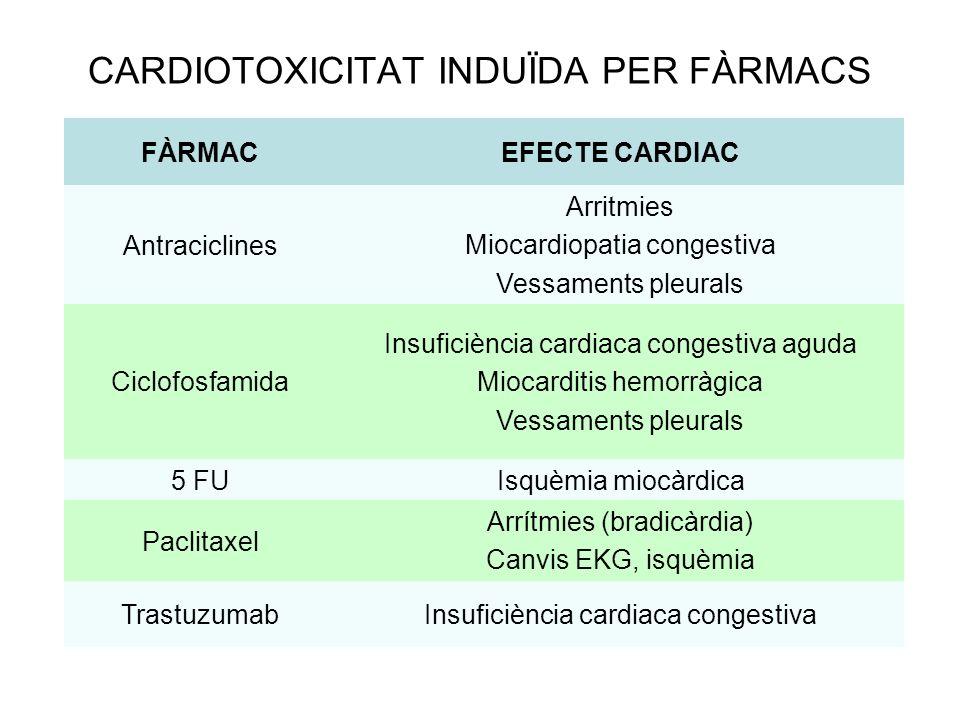 CARDIOTOXICITAT INDUÏDA PER FÀRMACS FÀRMACEFECTE CARDIAC Antraciclines Arritmies Miocardiopatia congestiva Vessaments pleurals Ciclofosfamida Insuficiència cardiaca congestiva aguda Miocarditis hemorràgica Vessaments pleurals 5 FUIsquèmia miocàrdica Paclitaxel Arrítmies (bradicàrdia) Canvis EKG, isquèmia TrastuzumabInsuficiència cardiaca congestiva