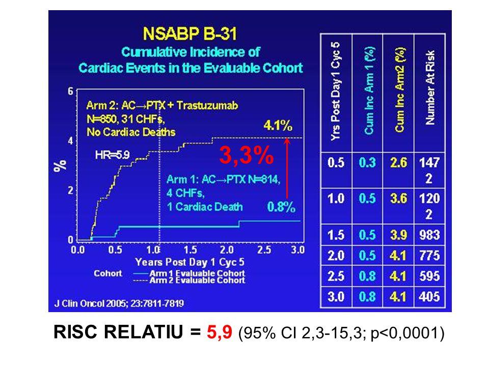 3,3% RISC RELATIU = 5,9 (95% CI 2,3-15,3; p<0,0001)