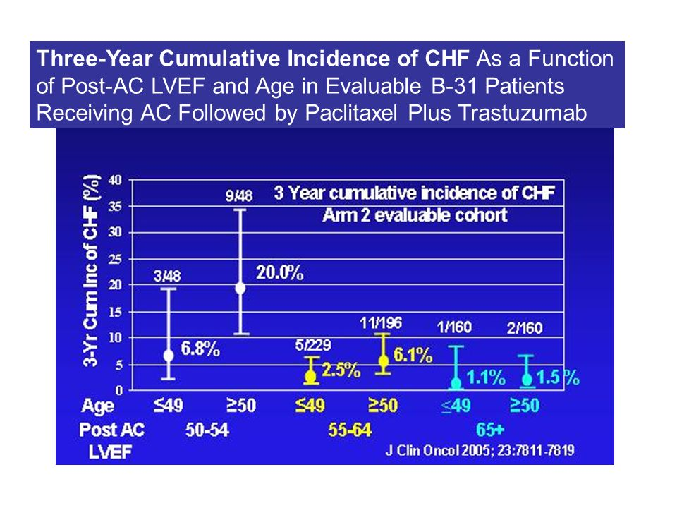 Three-Year Cumulative Incidence of CHF As a Function of Post-AC LVEF and Age in Evaluable B-31 Patients Receiving AC Followed by Paclitaxel Plus Trastuzumab