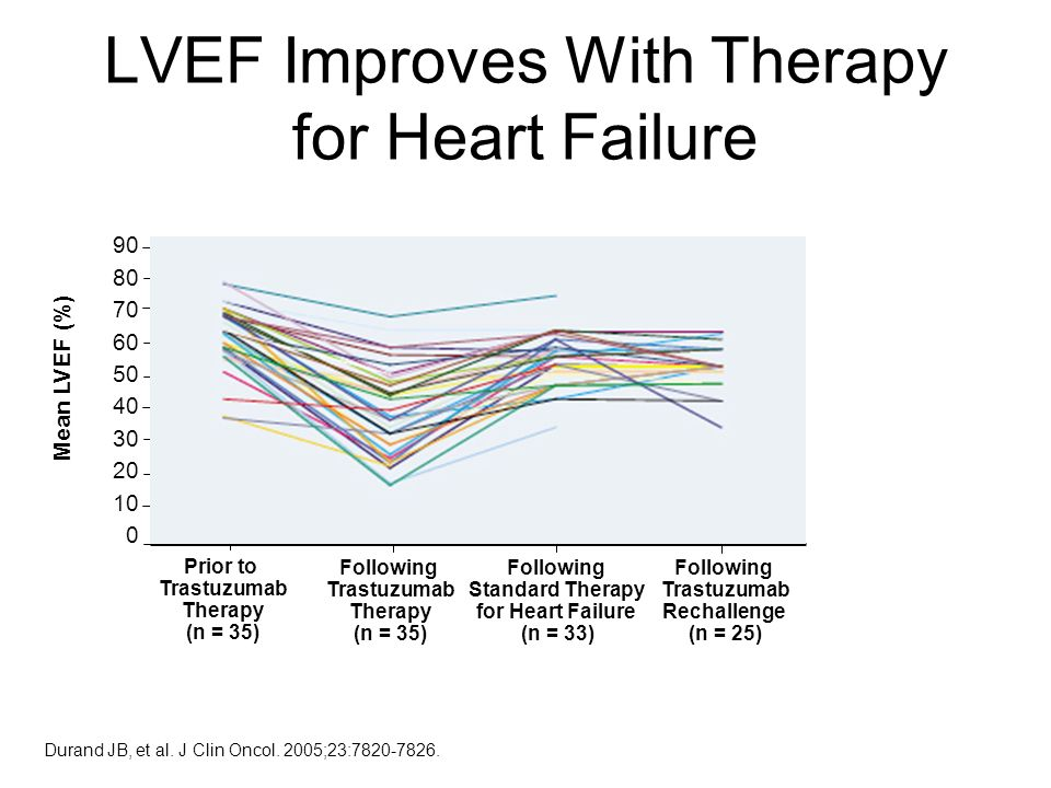 LVEF Improves With Therapy for Heart Failure Durand JB, et al.