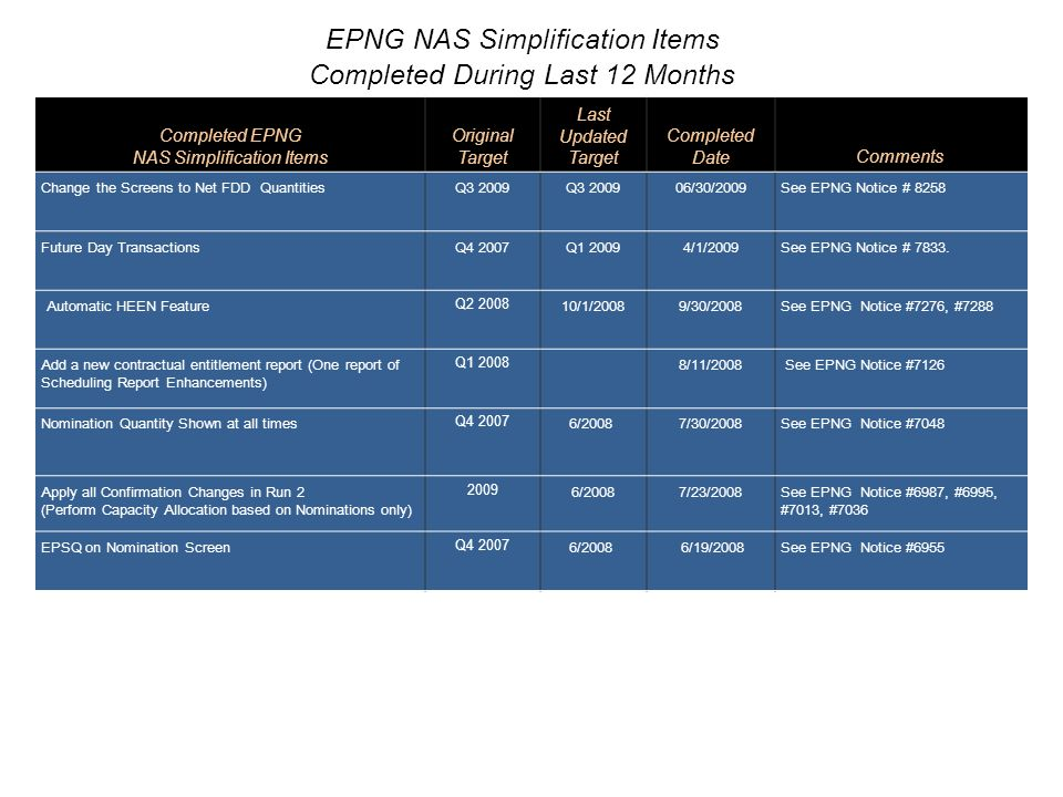 EPNG NAS Simplification Conference Call Working Document System Enhancement Items as of July 23, 2009 EPNG NAS Enhancement Items (By Priority) Business Requirements Status Development Status 1 CategoryEstimated Time 2 Estimated Target Auto-Download VISA dataRequirements are in development Development begins 08/09 Customer Priority4 MonthsQ4 2009 Seamless Nominations through EPNG capacity on Mojave Requirements completeDevelopment begins 07/09 Customer Request/ Compliance 4 MonthsQ4 2009 New Security SystemDevelopment CompleteInterface Development begins 08/09 Customer Upgrade3 MonthsQ4 2009 Overrun Alert MessageCustomer feedback being gathered, business requirements in analysis Development begins 10/09 Customer Priority3 MonthsQ1 2010 1 - There may be development on lower ranked items that will begin earlier than other higher ranked items.
