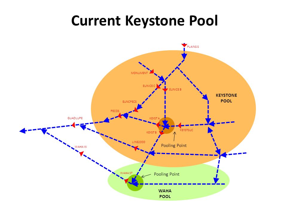 Proposal from Shippers PROPOSED EUNICE POOL Pooling Point KEYSTONE POOL Pooling Point WAHA POOL Pooling Point PLAINS S MONUMENT EUNICE C EUNICE B KEYSTSUC KEYST B EUNCPECS PECOS GUADLUPE WAHA W WAHA ST LINE2000