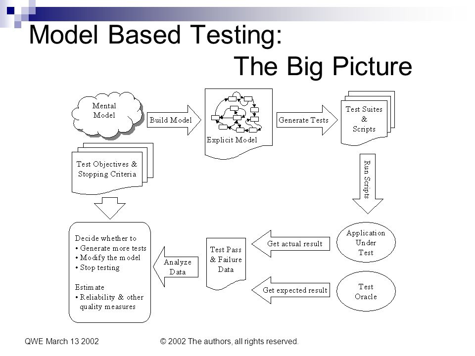 QWE March 13 2002© 2002 The authors, all rights reserved. Model Based Testing: The Big Picture