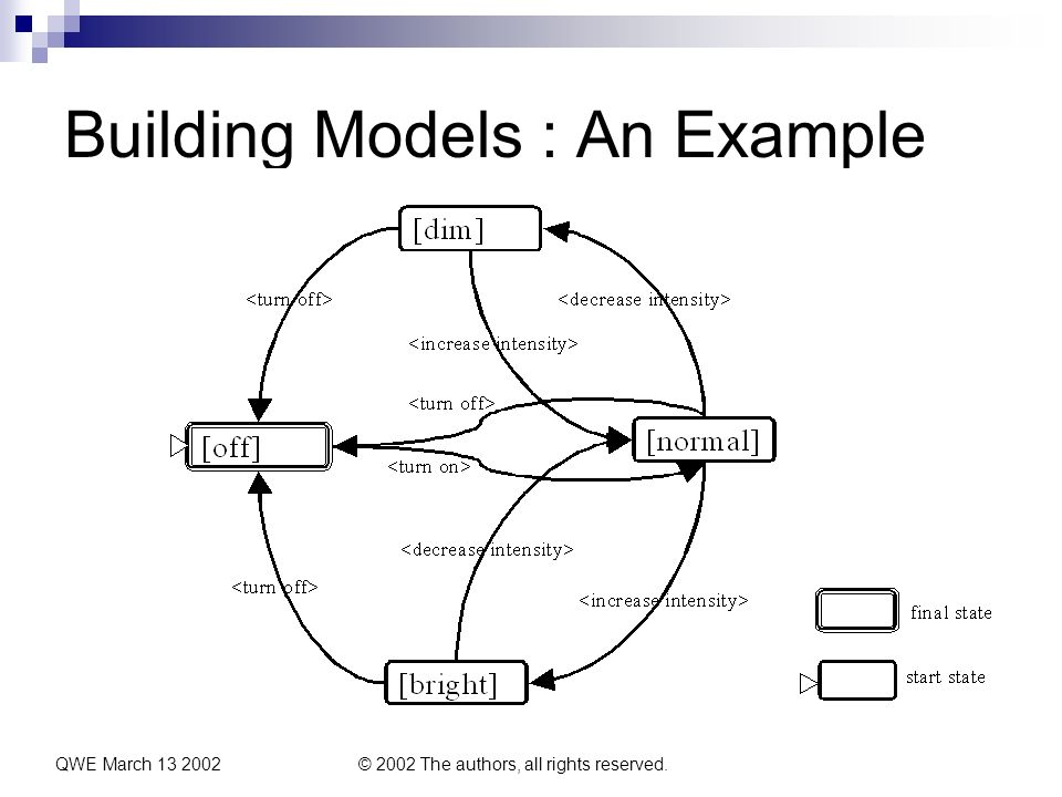 QWE March 13 2002© 2002 The authors, all rights reserved. Building Models : An Example