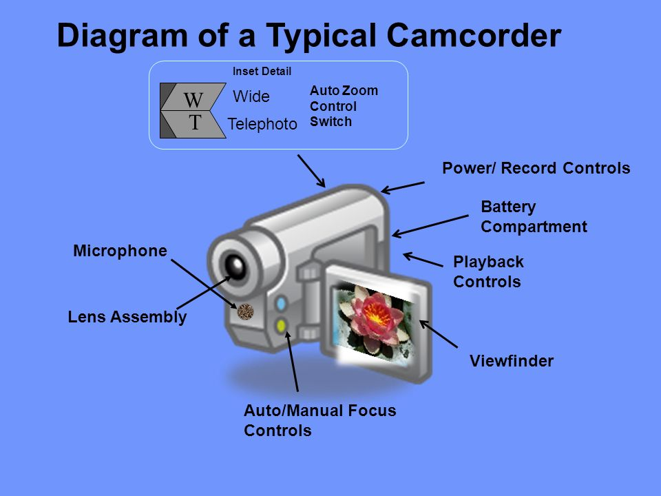 Viewfinder Lens Assembly Auto Zoom Control Switch Wide Telephoto Inset Detail Auto/Manual Focus Controls W T Battery Compartment Power/ Record Controls Microphone Playback Controls Diagram of a Typical Camcorder