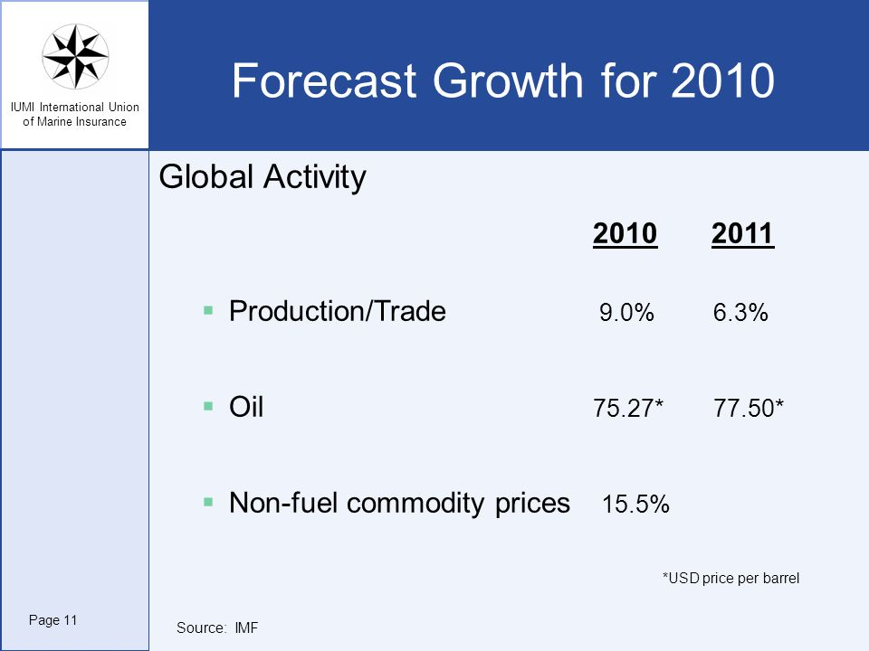 IUMI International Union of Marine Insurance Forecast Growth for 2010 Global Activity 2010 2011 Production/Trade 9.0% 6.3% Oil 75.27* 77.50* Non-fuel