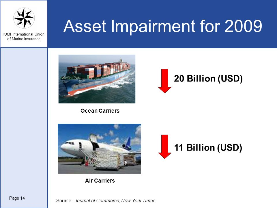 IUMI International Union of Marine Insurance Asset Impairment for 2009 20 Billion (USD) 11 Billion (USD) Ocean Carriers Air Carriers Page 14 Source: J
