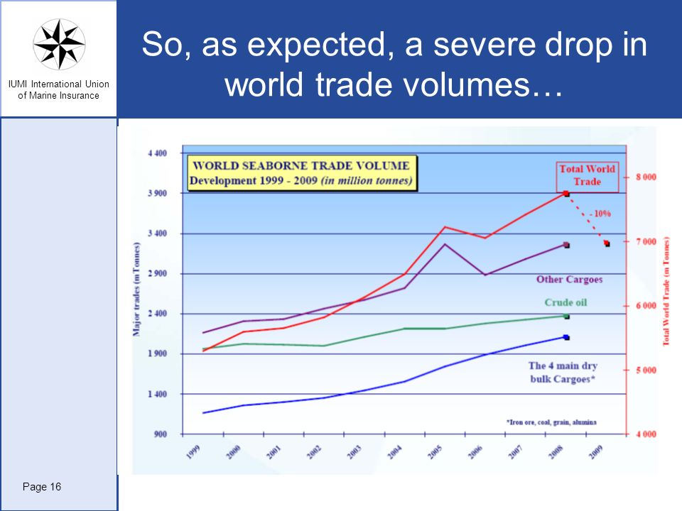 IUMI International Union of Marine Insurance So, as expected, a severe drop in world trade volumes… Page 16