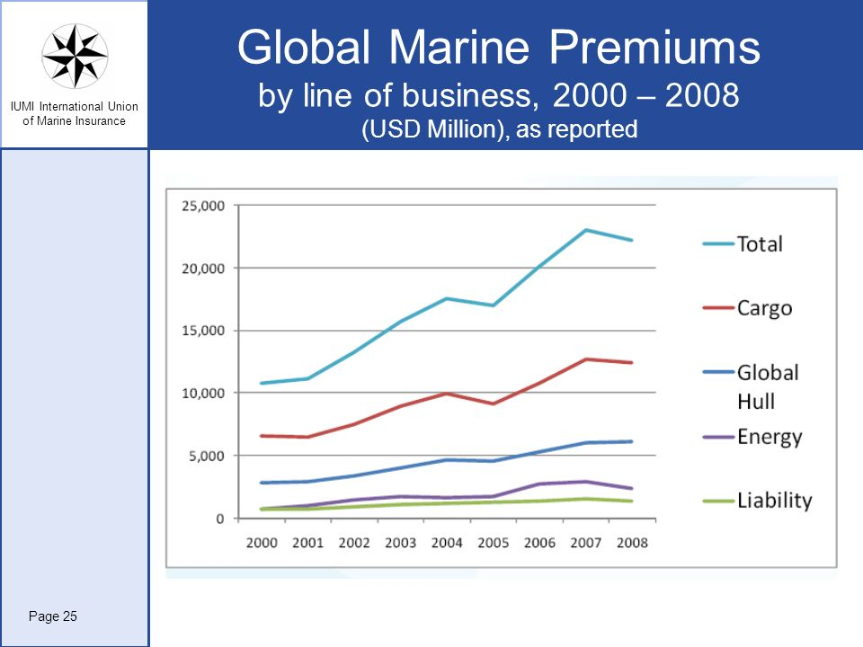 IUMI International Union of Marine Insurance Global Marine Premiums by line of business, 2000 – 2008 (USD Million), as reported Page 25