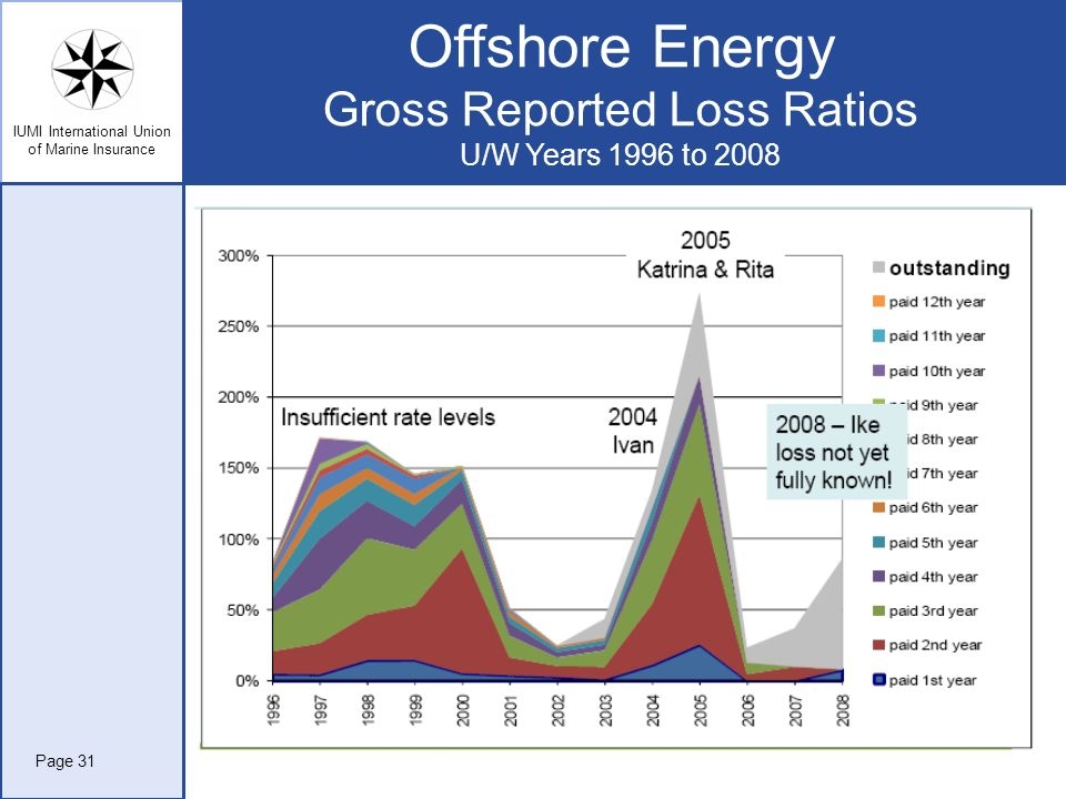 IUMI International Union of Marine Insurance Offshore Energy Gross Reported Loss Ratios U/W Years 1996 to 2008 Page 31