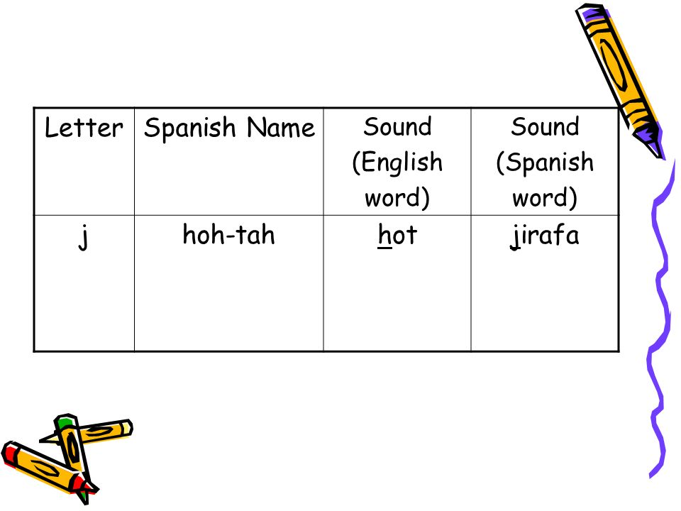 LetterSpanish Name Sound (English word) Sound (Spanish word) jhoh-tahhotjirafa