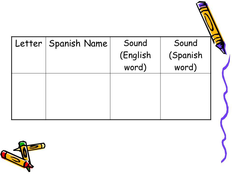 LetterSpanish Name Sound (English word) Sound (Spanish word) jhoh-tahhotjirafa