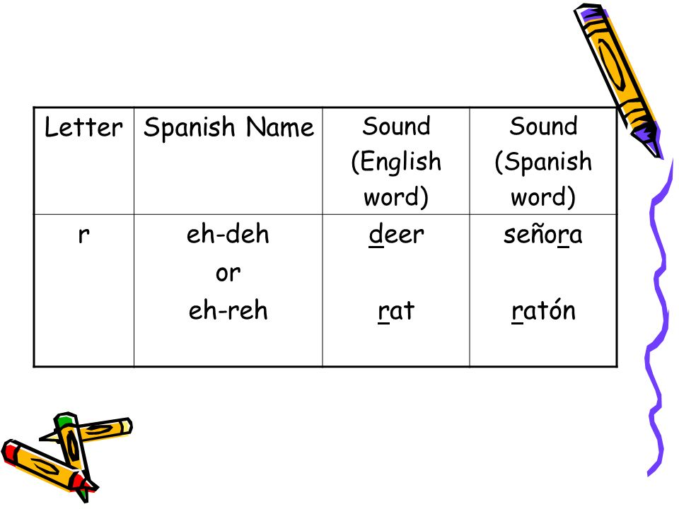 LetterSpanish Name Sound (English word) Sound (Spanish word) reh-deh or eh-reh deer rat señora ratón