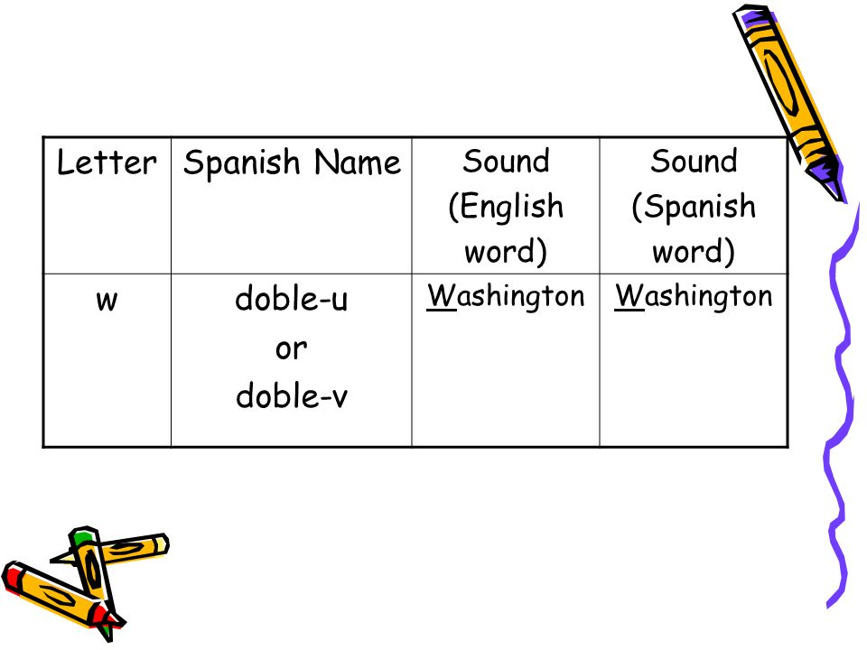 LetterSpanish Name Sound (English word) Sound (Spanish word) wdoble-u or doble-v Washington