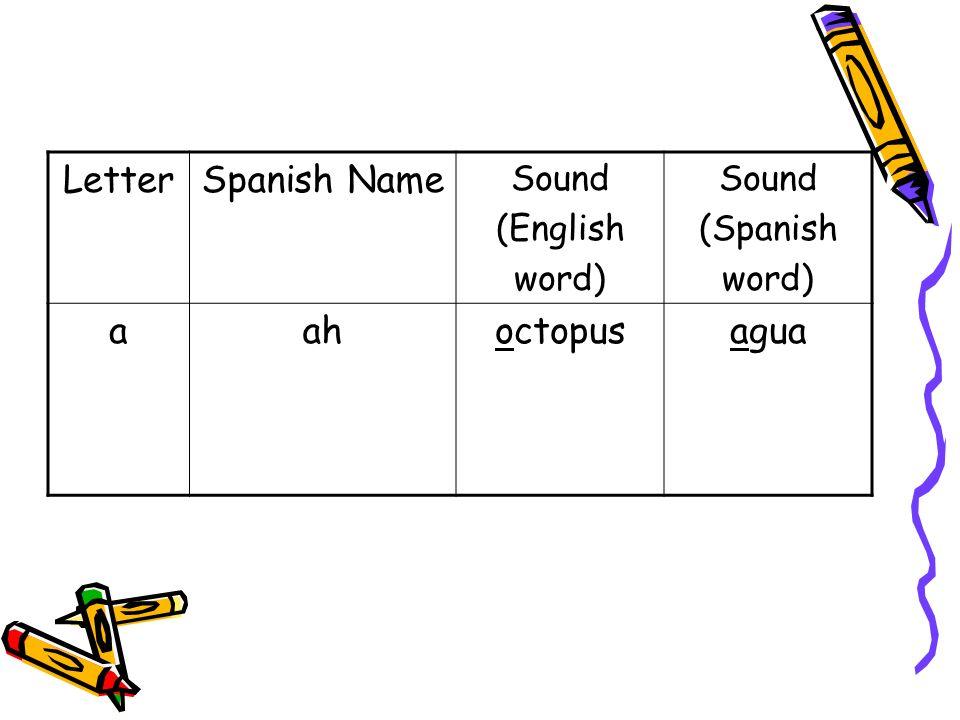 LetterSpanish Name Sound (English word) Sound (Spanish word) bbehbabybebé