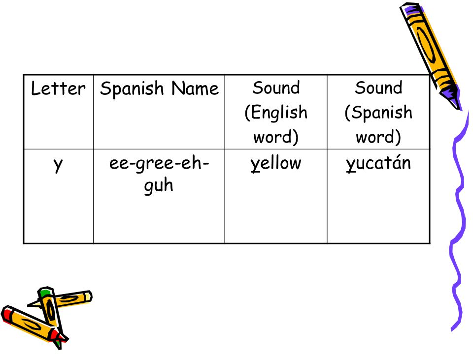 LetterSpanish Name Sound (English word) Sound (Spanish word) yee-gree-eh- guh yellowyucatán