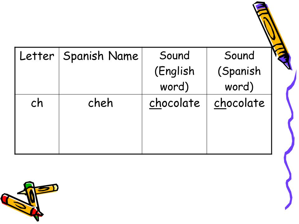 LetterSpanish Name Sound (English word) Sound (Spanish word) ddehdogdedo