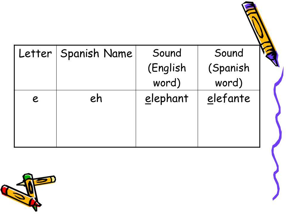 LetterSpanish Name Sound (English word) Sound (Spanish word) feh-fehfirefuego