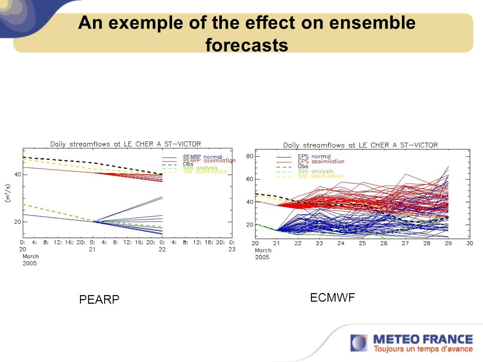 An exemple of the effect on ensemble forecasts PEARP ECMWF