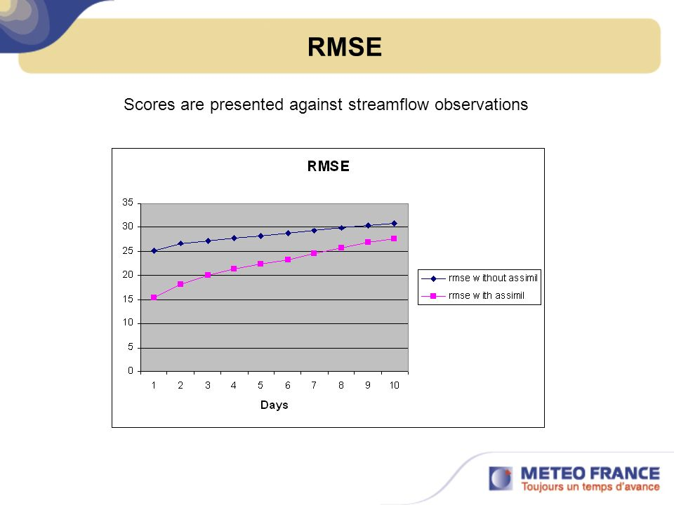 RMSE Scores are presented against streamflow observations