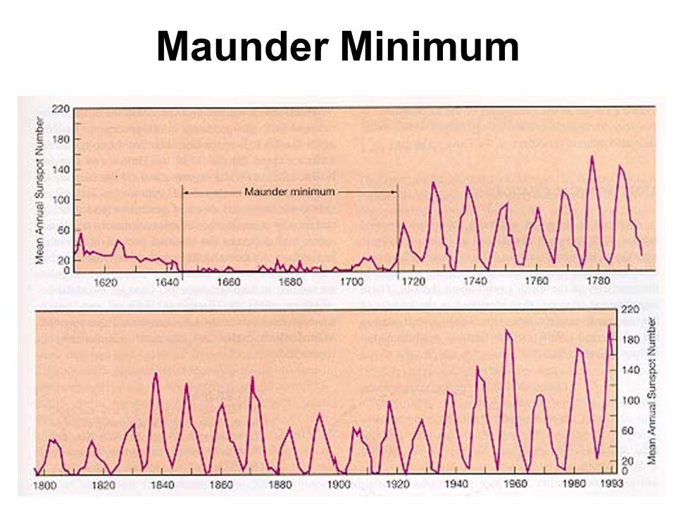 Maunder Minimum
