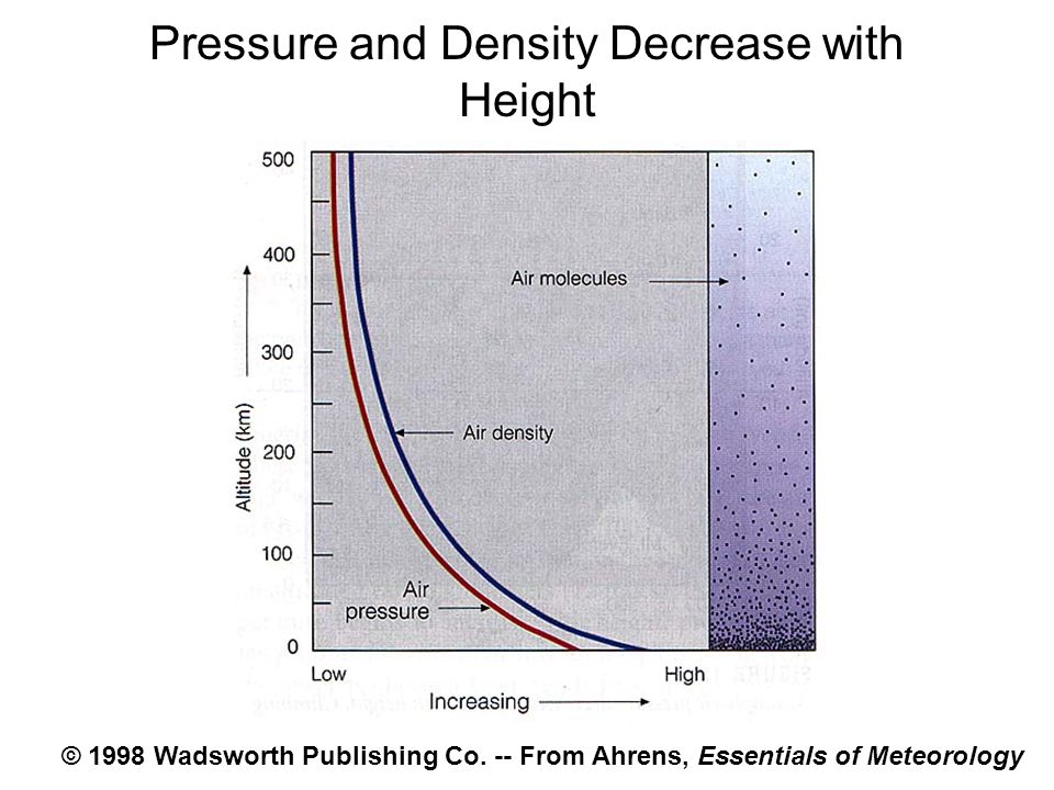 Pressure and Density Decrease with Height © 1998 Wadsworth Publishing Co. -- From Ahrens, Essentials of Meteorology