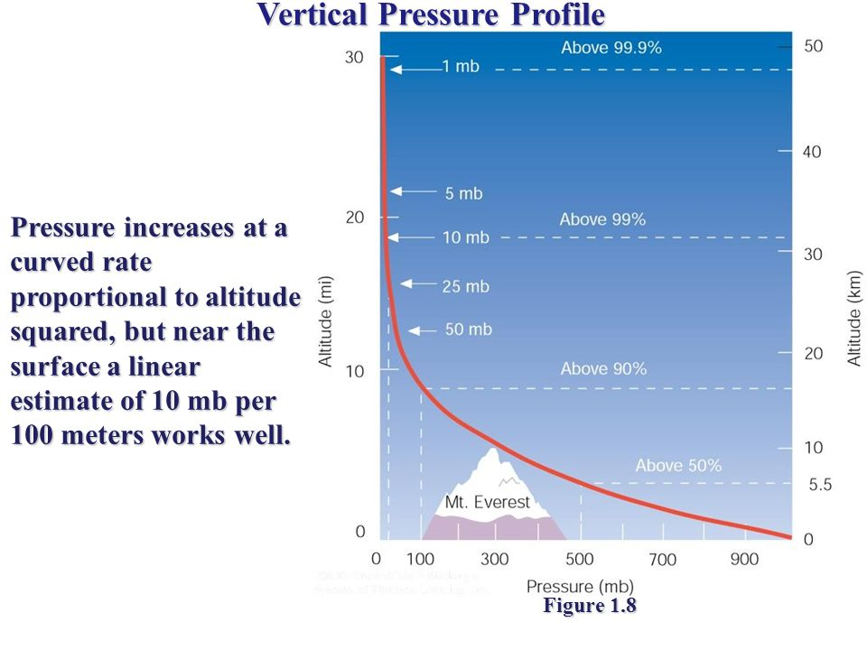 Vertical Pressure Profile Pressure increases at a curved rate proportional to altitude squared, but near the surface a linear estimate of 10 mb per 10