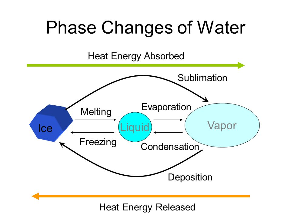 Phase Changes of Water Ice Vapor Liquid Melting Freezing Condensation Evaporation Heat Energy Released Heat Energy Absorbed Sublimation Deposition
