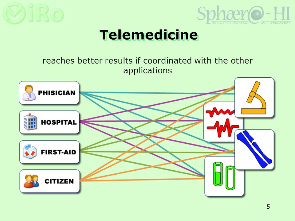5 TelemedicineTelemedicine reaches better results if coordinated with the other applications