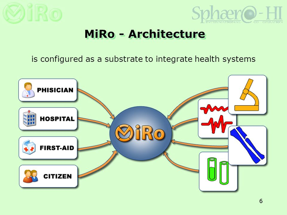 7 MiRo - Finalities provides a flexible software framework for teleconsulting and services development integrates with the existing health information system to facilitate and rationalize information interchange improves and facilitates TCP/IP-based teleconsulting services in Intra/Internet environment provides a report and second opinion service