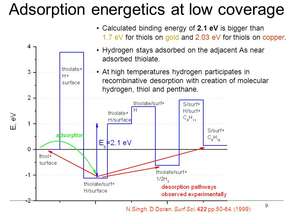 9 Adsorption energetics at low coverage Calculated binding energy of 2.1 eV is bigger than 1.7 eV for thiols on gold and 2.03 eV for thiols on copper.
