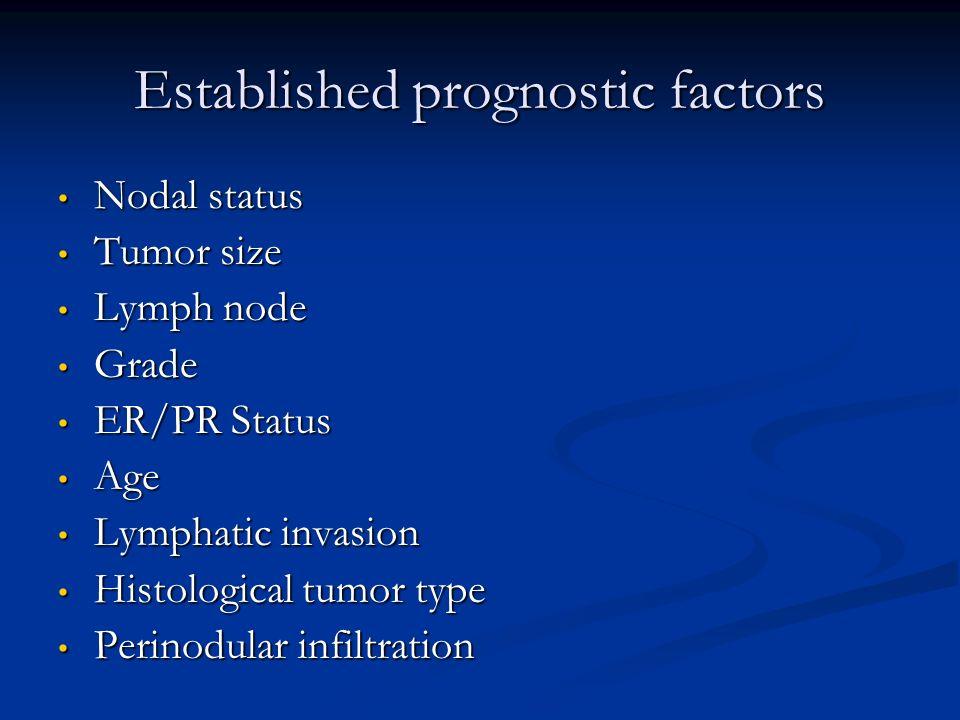 Established prognostic factors Nodal status Nodal status Tumor size Tumor size Lymph node Lymph node Grade Grade ER/PR Status ER/PR Status Age Age Lym