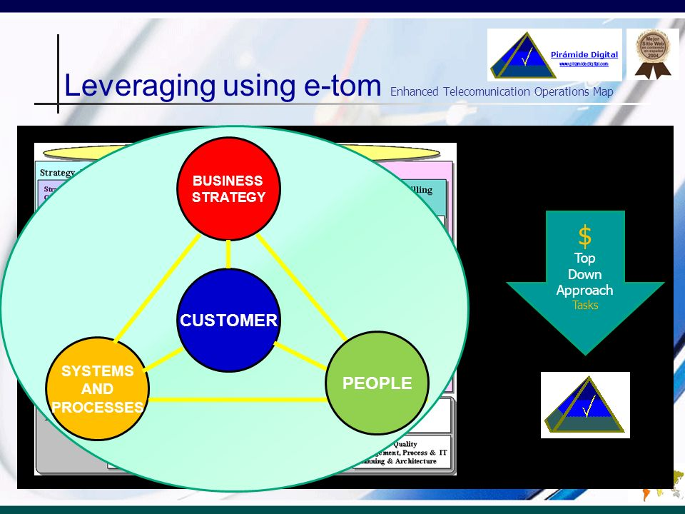 Leveraging using e-tom Enhanced Telecomunication Operations Map $ Top Down Approach Tasks BUSINESS STRATEGY SYSTEMS AND PROCESSES CUSTOMER PEOPLE