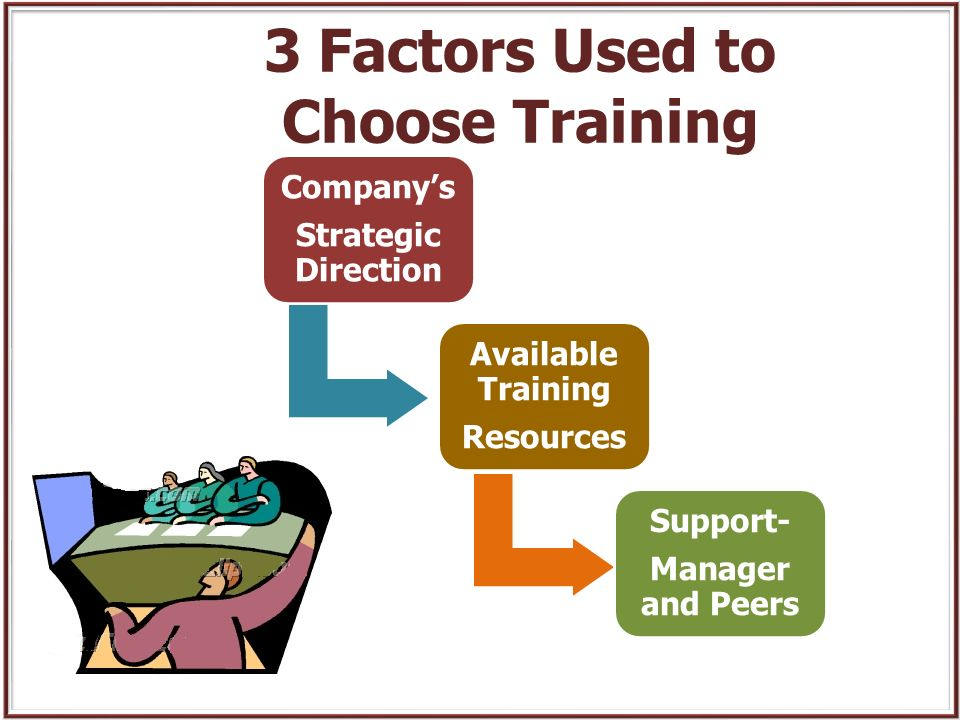 5 Factors that Influence Employee Performance and Learning 1.Person characteristics Ability and skill Attitudes and motivation 2.Input Understand what, how, when to perform Necessary resources (equipment, etc.) Interference from other job demands Opportunity to perform 3.Output Expectations for learning performance 4.Consequences Positive consequences/incentiv es to perform Few negative consequences to perform 5.Feedback Frequent and specific feedback about how the job is performed