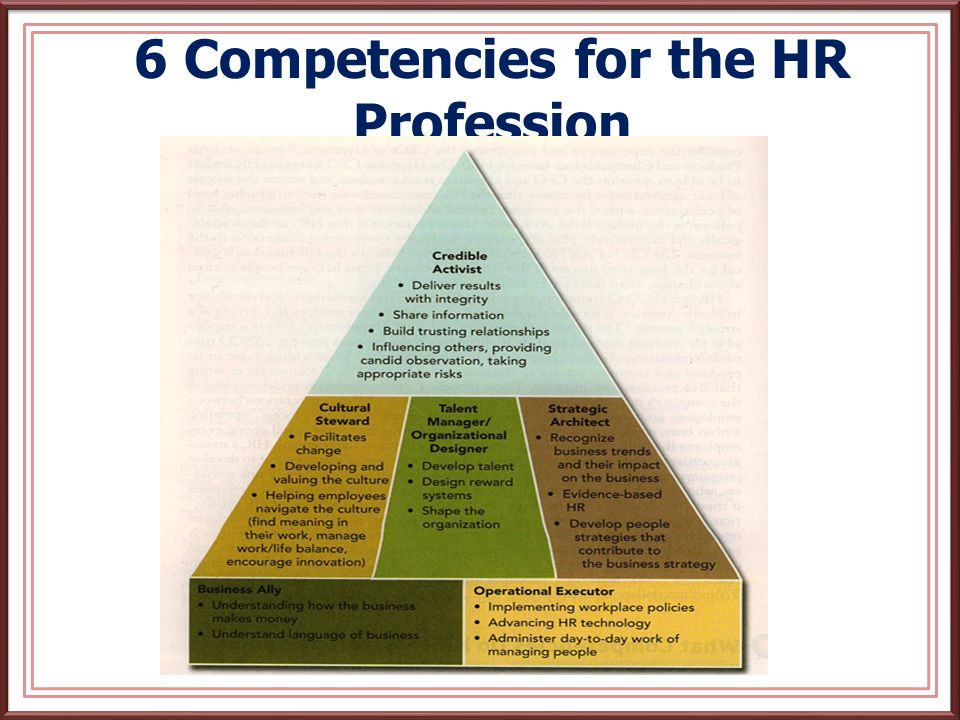 How is the HRM Function Changing.