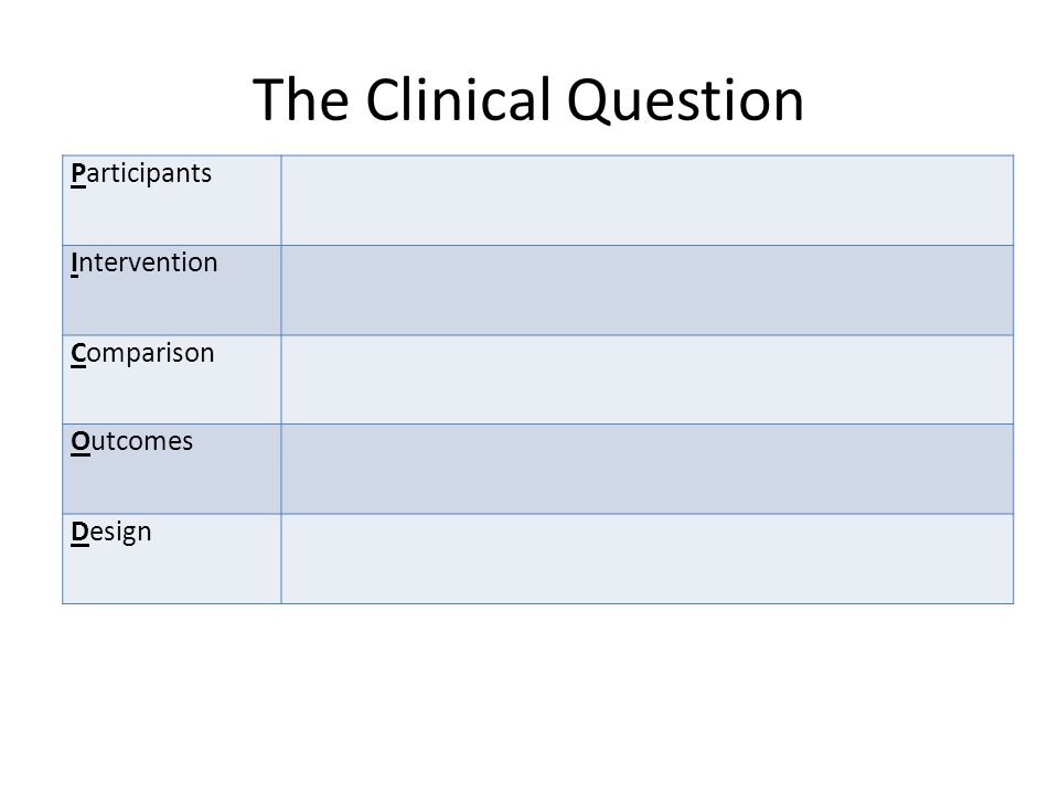 The Clinical Question Participants Intervention Comparison Outcomes Design