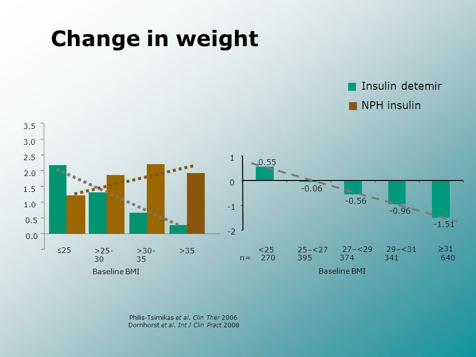 Change in weight Insulin detemir NPH insulin Baseline BMI 25 >25- 30 >30- 35 >35 0.0 0.5 1.0 1.5 2.0 2.5 3.0 3.5 Philis-Tsimikas et al. Clin Ther 2006