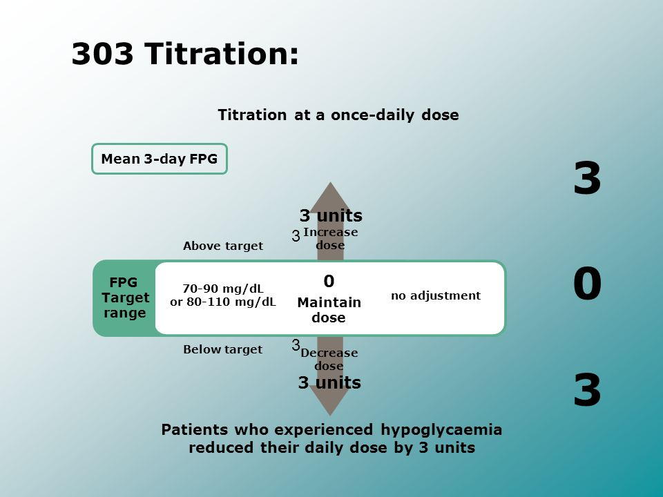 303 Titration: Patients who experienced hypoglycaemia reduced their daily dose by 3 units Titration at a once-daily dose 70-90 mg/dL or 80-110 mg/dL F