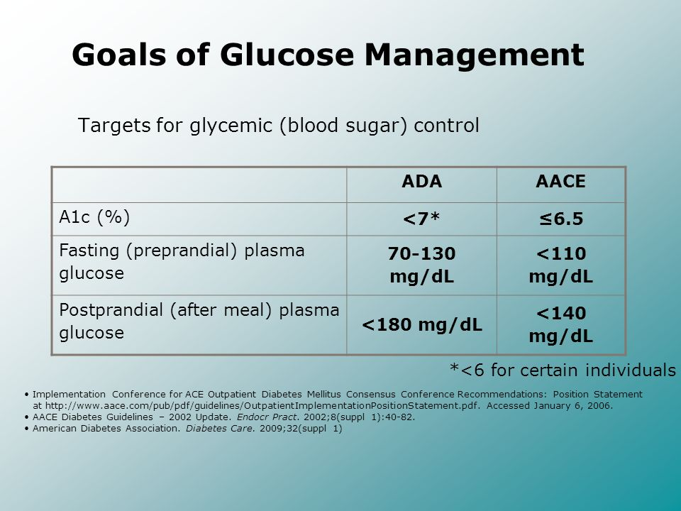 Targets for glycemic (blood sugar) control Implementation Conference for ACE Outpatient Diabetes Mellitus Consensus Conference Recommendations: Positi