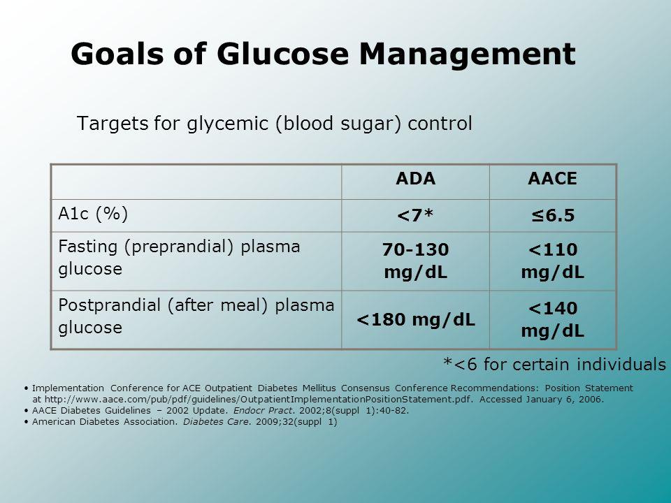Time (study week) FPG 70-90 mg/dl FPG 80-110 mg/dl Baseline 12 20 Mean HbA 1c (%) 8.0 7.8 7.6 7.4 7.2 7.0 6.8 6.6 6.4 6.2 6.0 8.2 7.94 7.04 7.00* 7.99 6.93 6.77* * Change in both groups, p=0.019 at 20 weeks Blonde L et al; Diabetes Obes Metab.